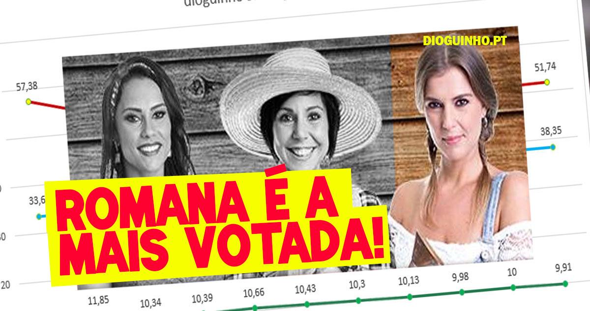 Photo of Romana é a mais votada para ser expulsa d' A Quinta