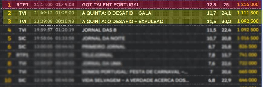 quinta perdeu para o Got Talent