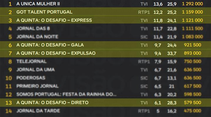 """Got Talent Portugal: 1ª. Gala venceu a """"Quinta"""" da TVI"""