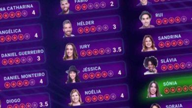 Photo of Aqui estão os favoritos do Big Brother 2020. Sónia já ganhou uma imunidade