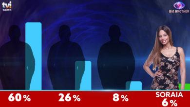 Photo of Soraia foi a concorrente salva. 6% dos votos!