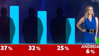 Photo of Big Brother: Andreia é a menos votada e foi SALVA