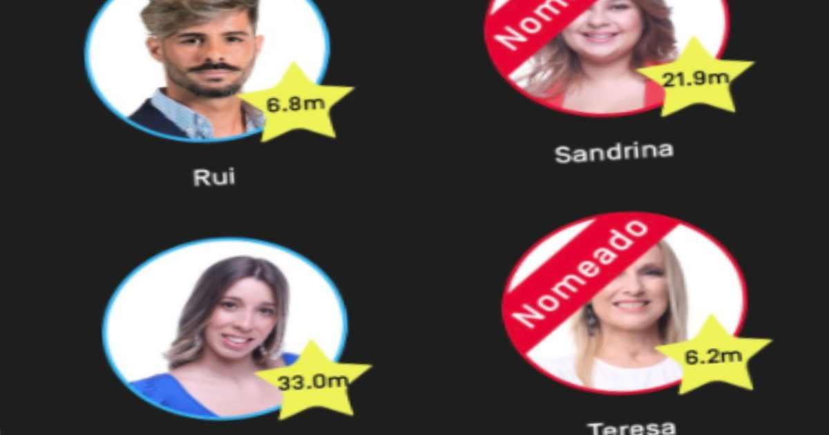RUI PEDRO: Votação do Big Brother tem erro na aplicação ...